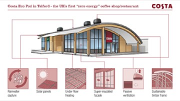 Costa Opens UK's First 'Zero Energy' Coffee Shop - Restaurant & Bar on zero lot homes, self-sustaining underground house designs, zero energy water heating system, zero clothing, zero energy house designs, laneway house designs, zero entry home plans, zero landscaping designs,